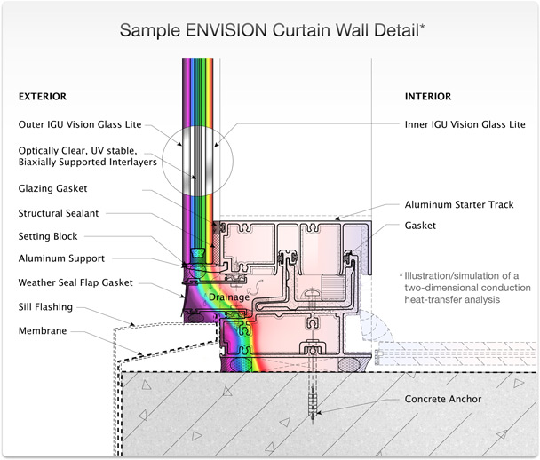 ENVISION - Curtain Wall Detail
